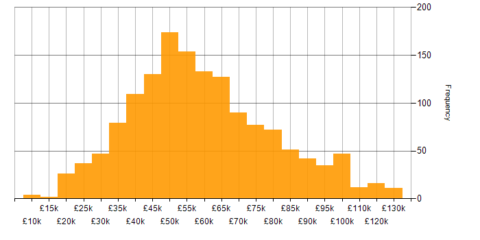 Salary histogram for Workflow in the UK