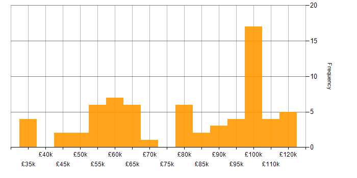 Salary histogram for WPF in London
