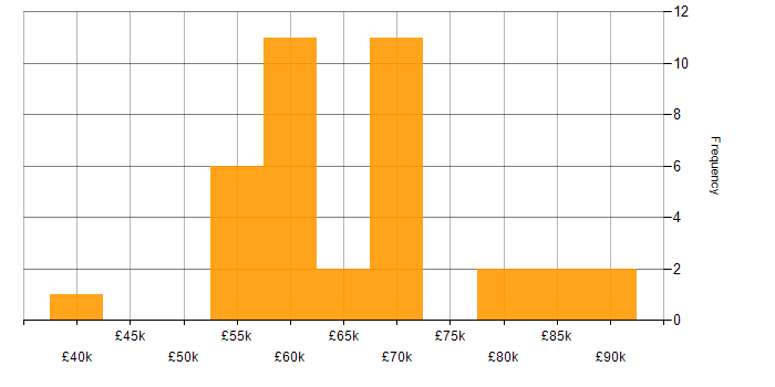 Salary histogram for Xamarin in London