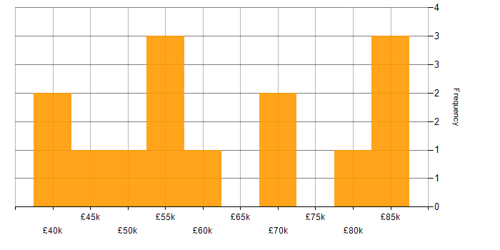 Salary histogram for XenDesktop in Central London