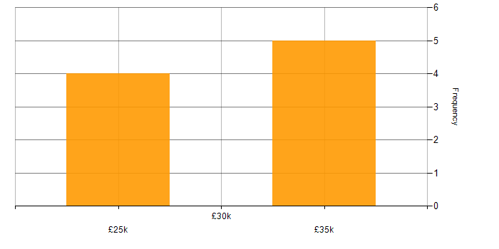 Salary histogram for Xerox in England