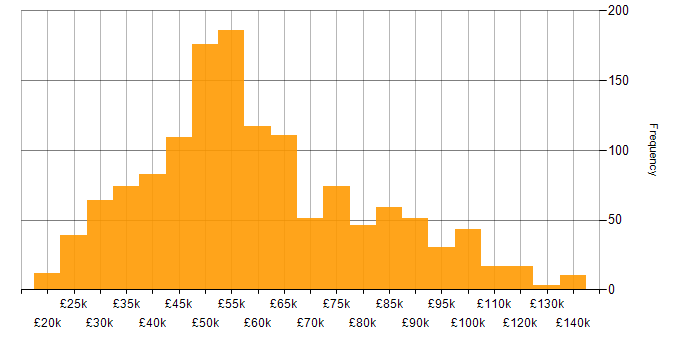 Salary histogram for XML in England