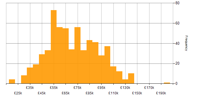 Salary histogram for XML in London