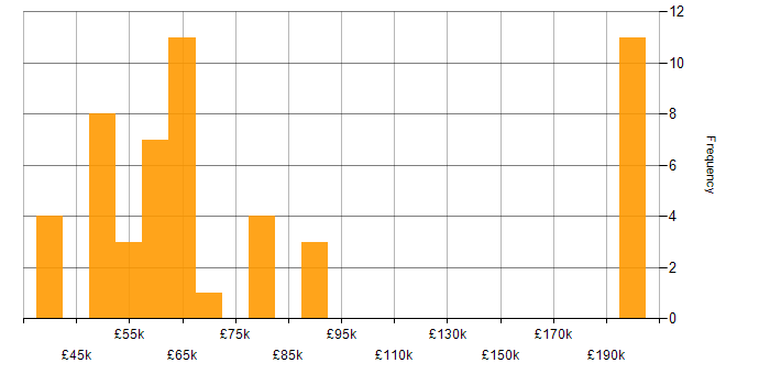 Salary histogram for ZABBIX in London
