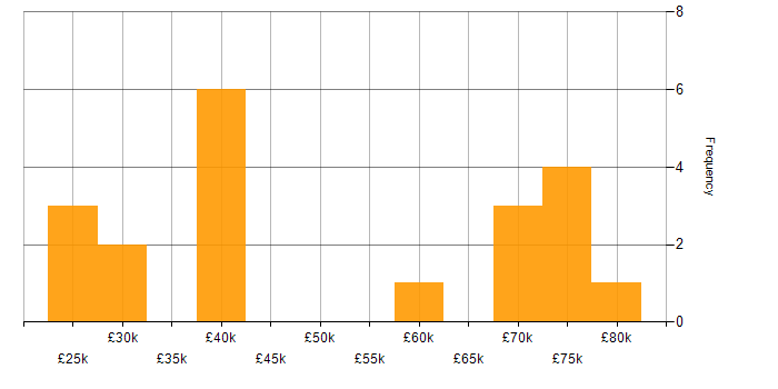 Salary histogram for ZABBIX in the South East
