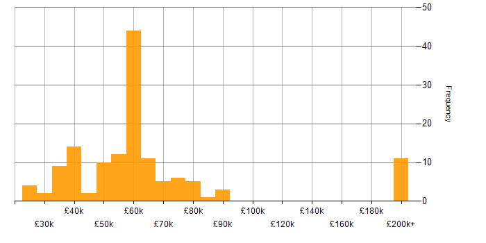 Salary histogram for ZABBIX in the UK