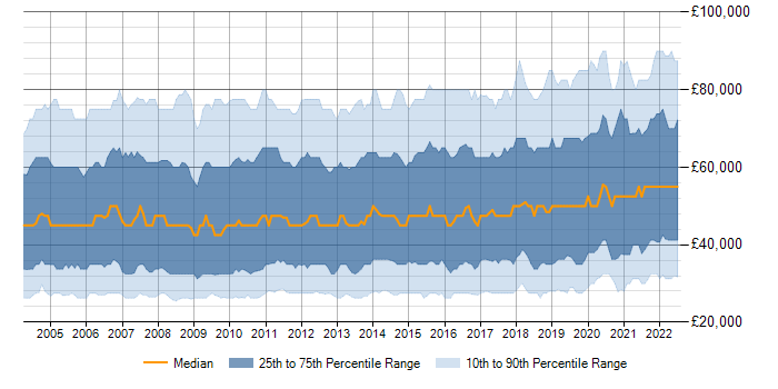 Salary trend for CRM in the UK