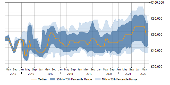 Docker jobs in Hampshire, average salaries and trends for Docker