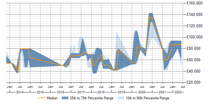 Salary trend for Evolutionary Architecture in the UK