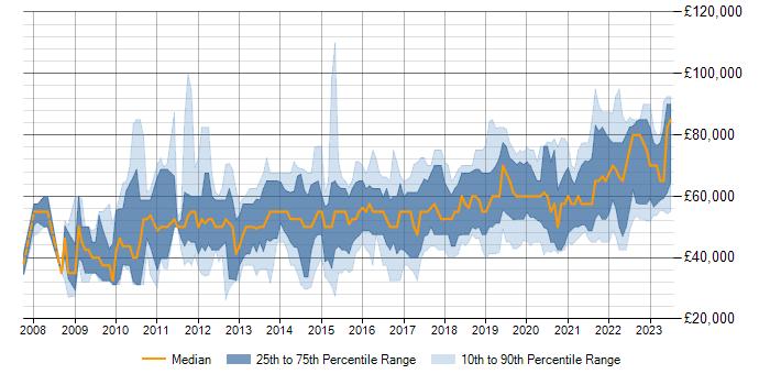Senior Ux Designer Jobs Salary Benchmarking Skill Sets Demand Trends It Jobs Watch